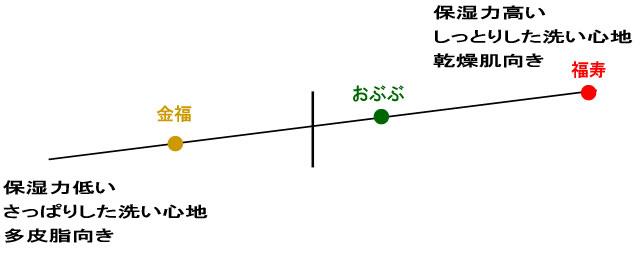 日本の伝統素材手作り石鹸保湿表